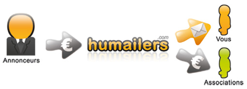 Humailers